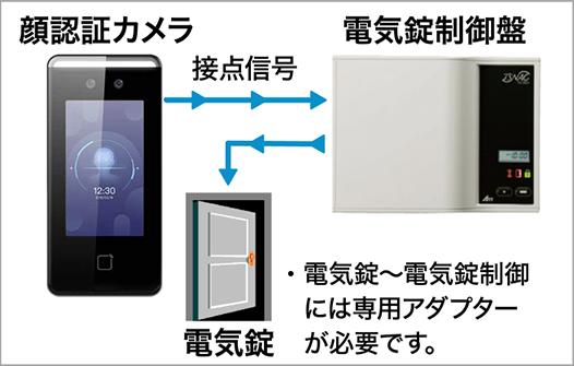 検温付きAI顔認証端末 ZD-01&電気錠 制御盤システムTS-U501A